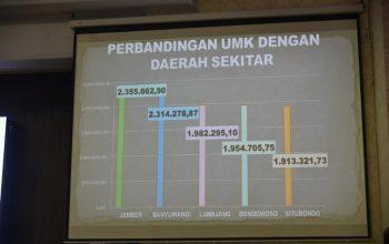 UMK Jember Tertinggi untuk Wilayah Timur Jawa Timur