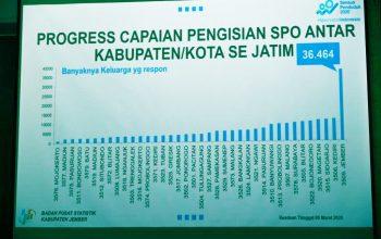 Sensus Penduduk 2020 Secara Online, Jember Masih yang Terbaik se Jawa Timur