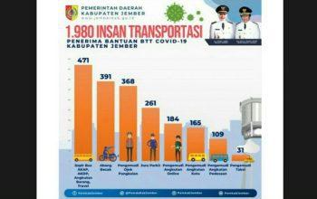 Mulai dari Tukang Becak sampai Awak Bus Dapat Bantuan Terdampak Pandemi Covid-19