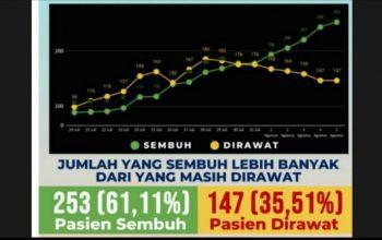 Terus Meningkat, Tingkat Kesembuhan Pasien Covid-19 di Jember Kini Lebih dari 60 Persen